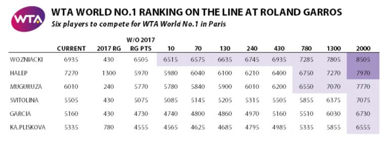 Calcule Roland Garros 2018